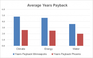Figure4 Yrs Payback